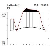 Climodiagrama de la estación meteorológica La Bajada