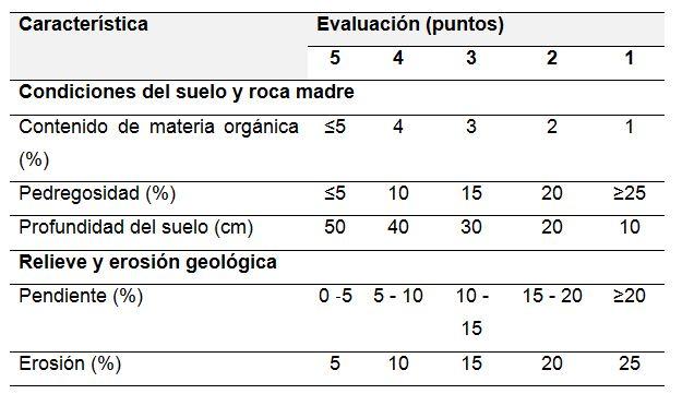 Criterios para la evaluación de las variables edáficas