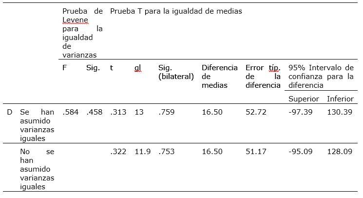 Comparación de la densidad de la madera.