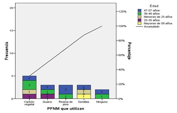 Diagrama de Pareto apilado que muestra los PFNM que son utilizados por la EFI Macurije