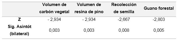 Análisis de los niveles medios de producción de PFNM
