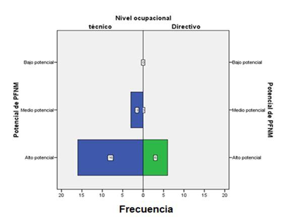 Percepción de los encuestados en relación al potencial de los PFNM