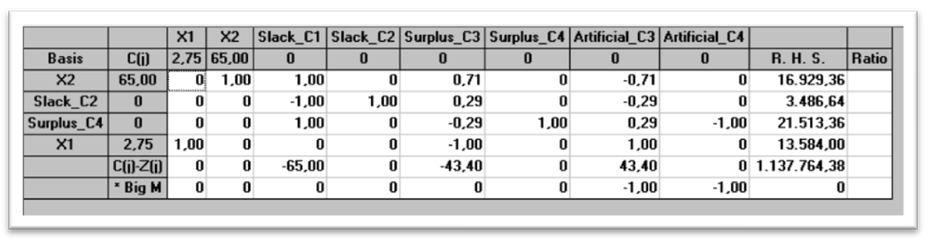 Resultados de la tabla simple final del modelo obtenido a través del programa WinQSB